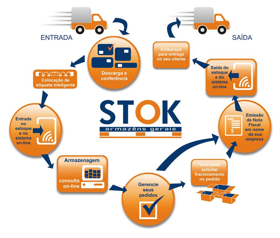 stok_diagrama_p2
